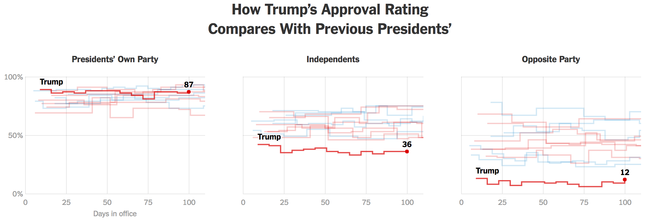Not only is Trump low, he's low historically