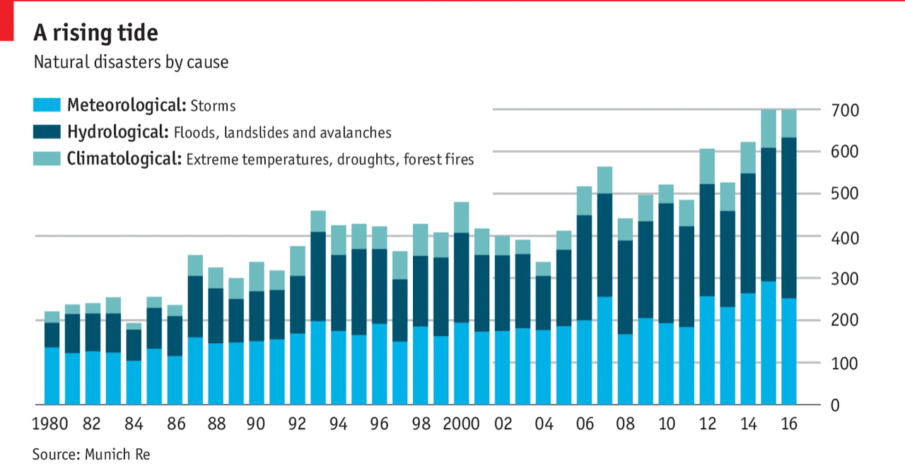 A timeline of disaster causes around the world