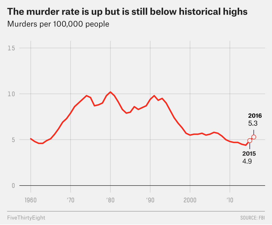 Murder is up, but still historically low