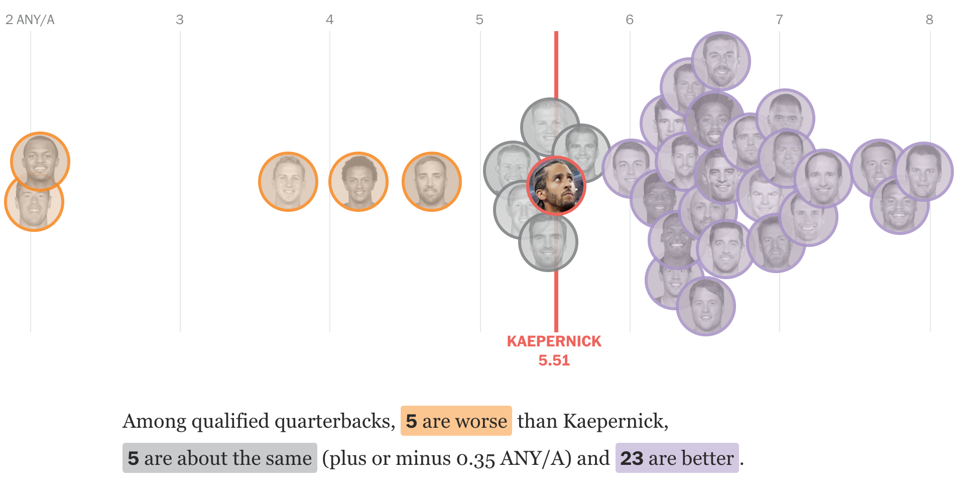 Clearly better than a host of other quarterbacks