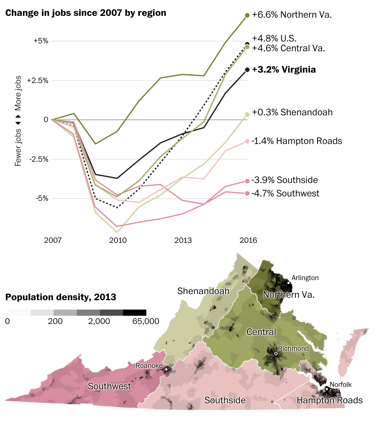 The growth has been in northern Virginia thus far