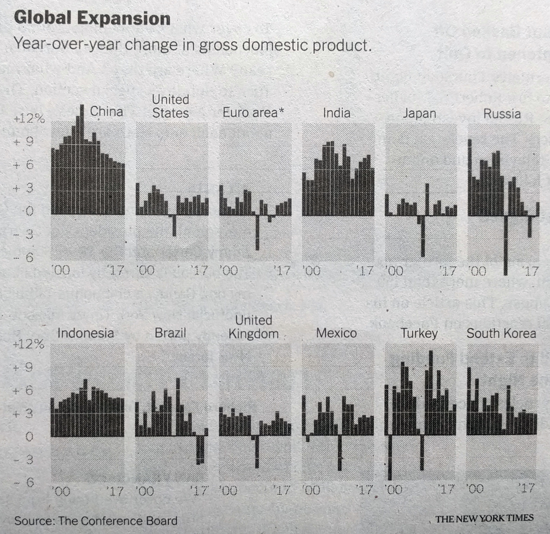 The world's leading economies, on their own