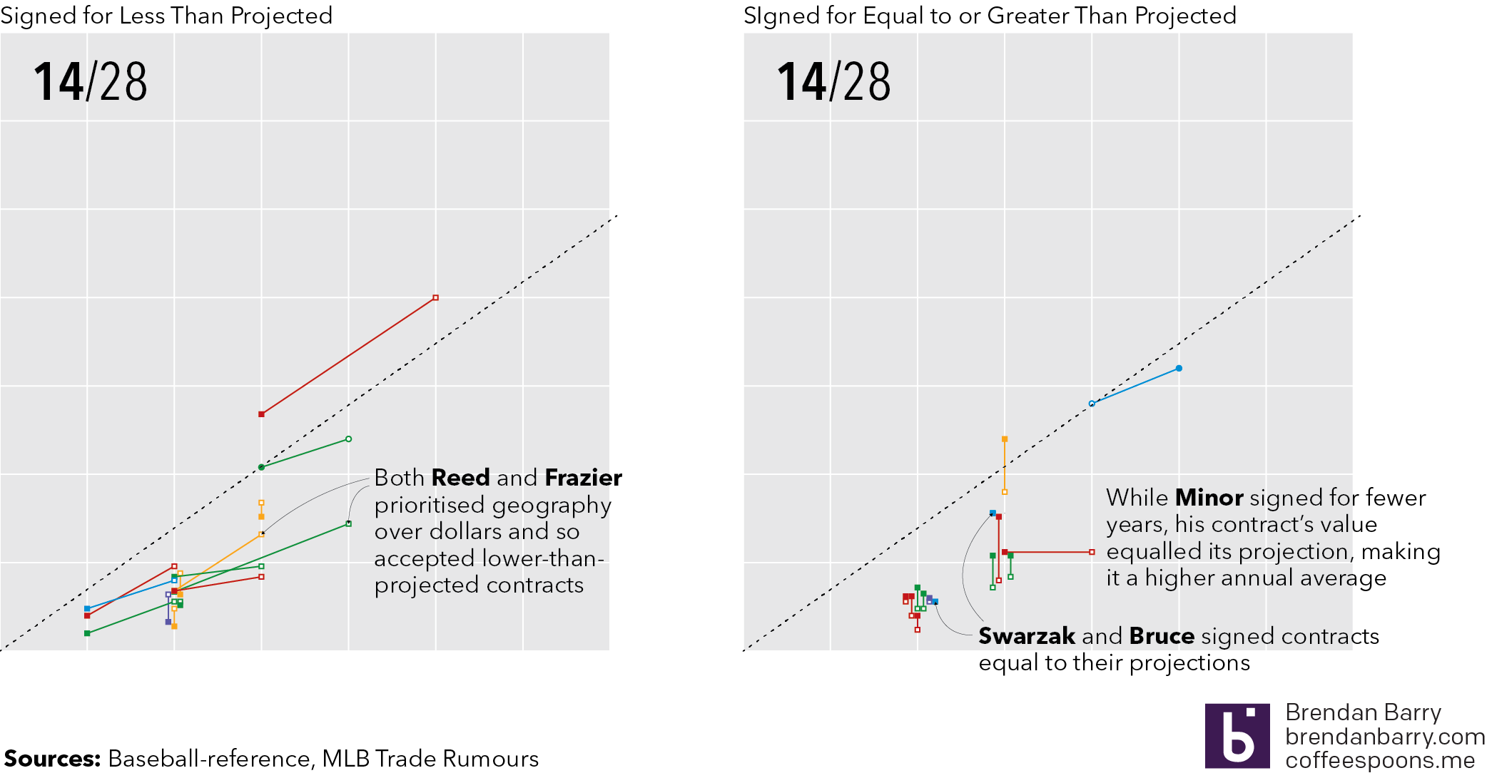 How are the signed players doing versus their contract projections