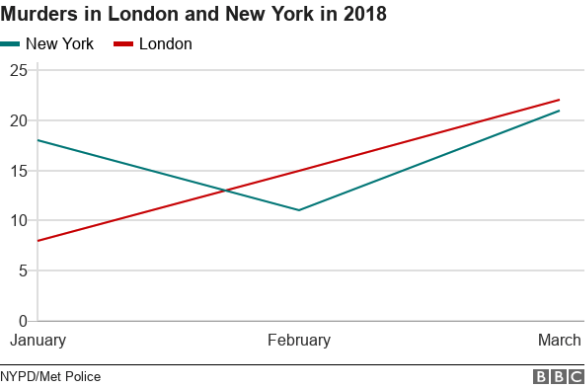 London moves ahead of New York
