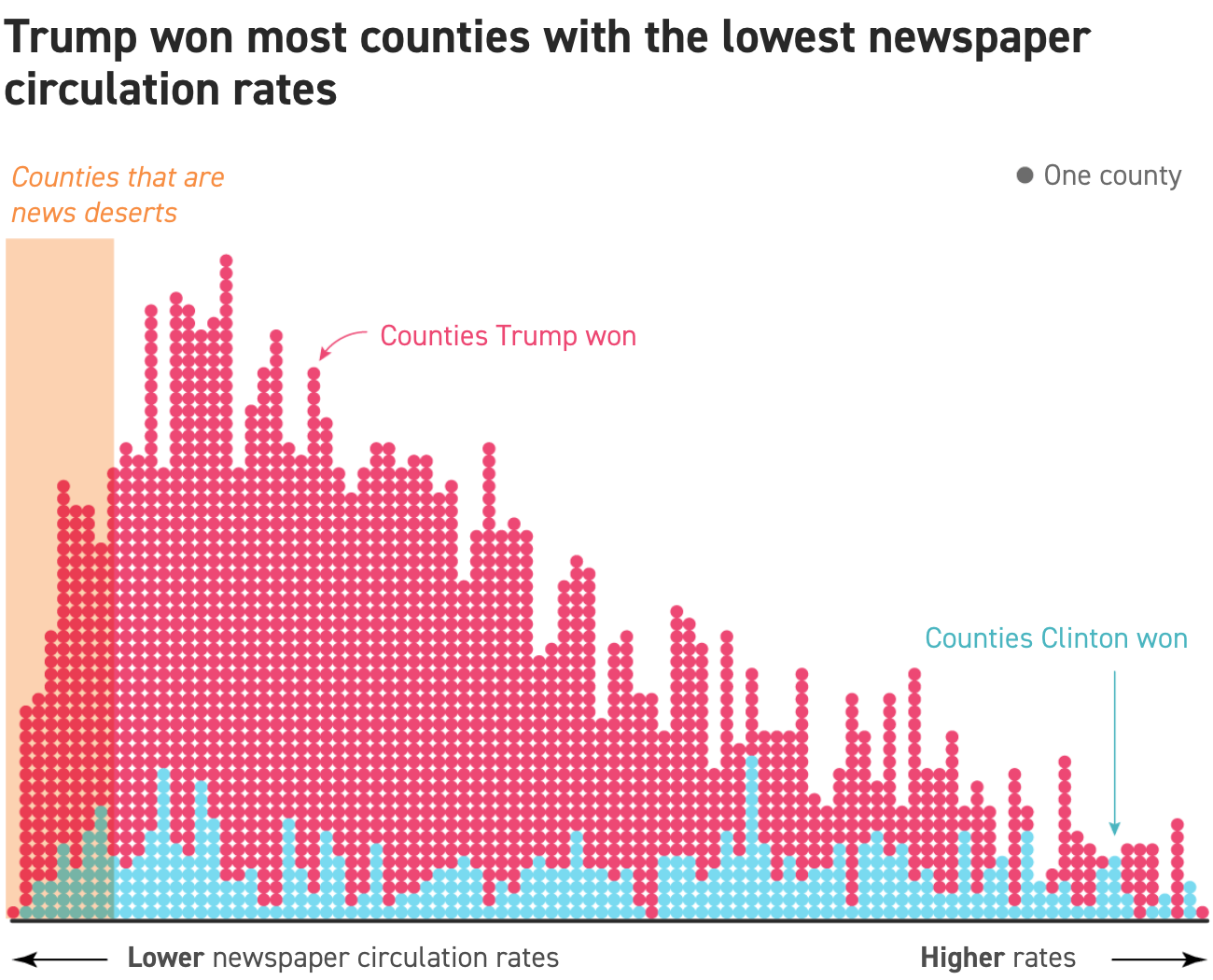 How the news deserts performed