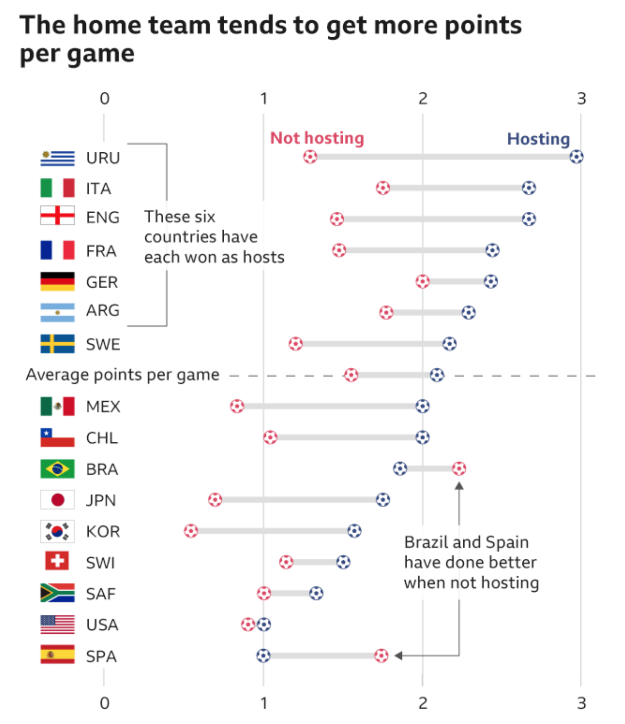 To host, or not to host, that is the question of how much can you pay FIFA officials under the table…