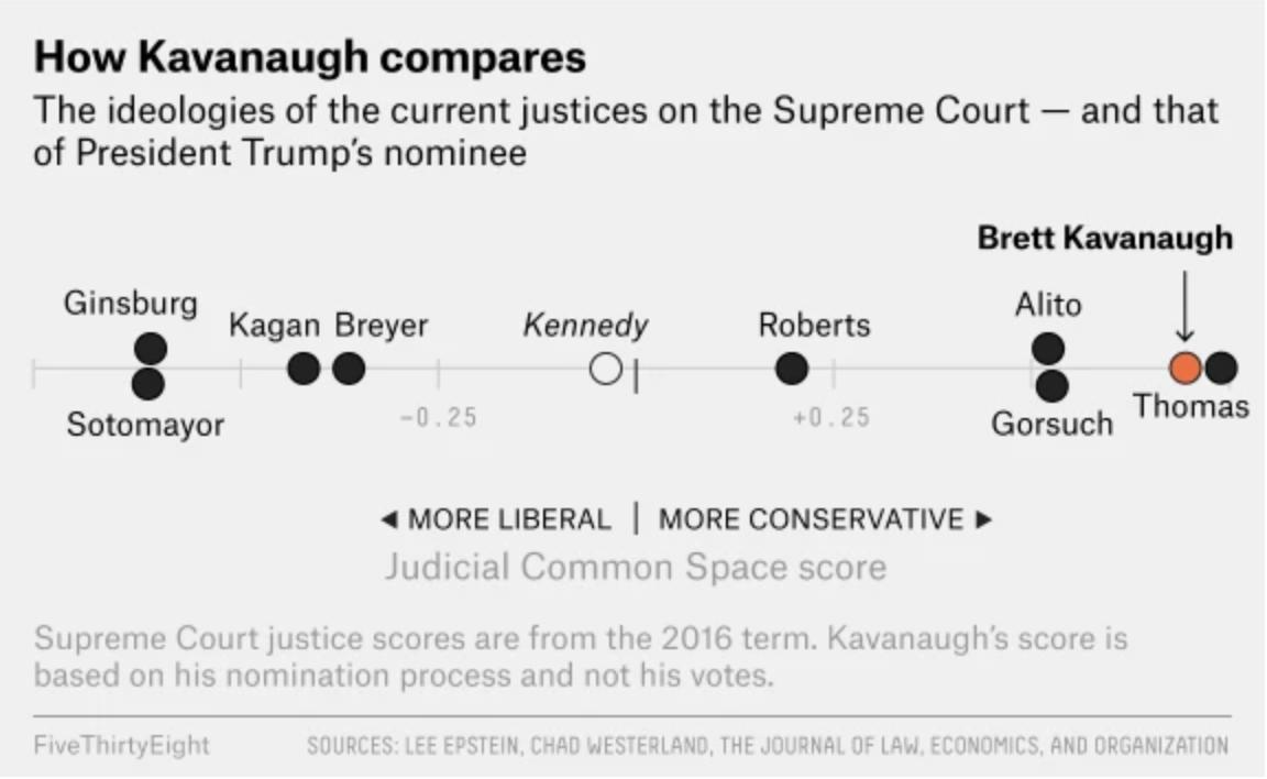 To the right, to the right, to the right goes the Court