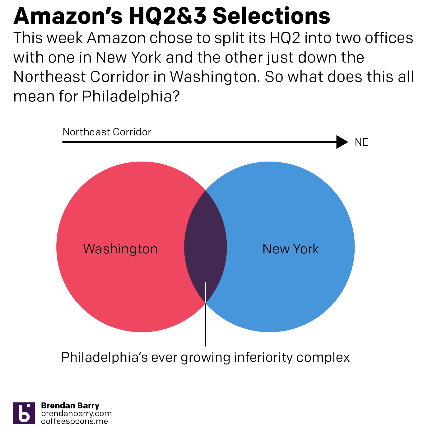 No Amazon in Philadelphia