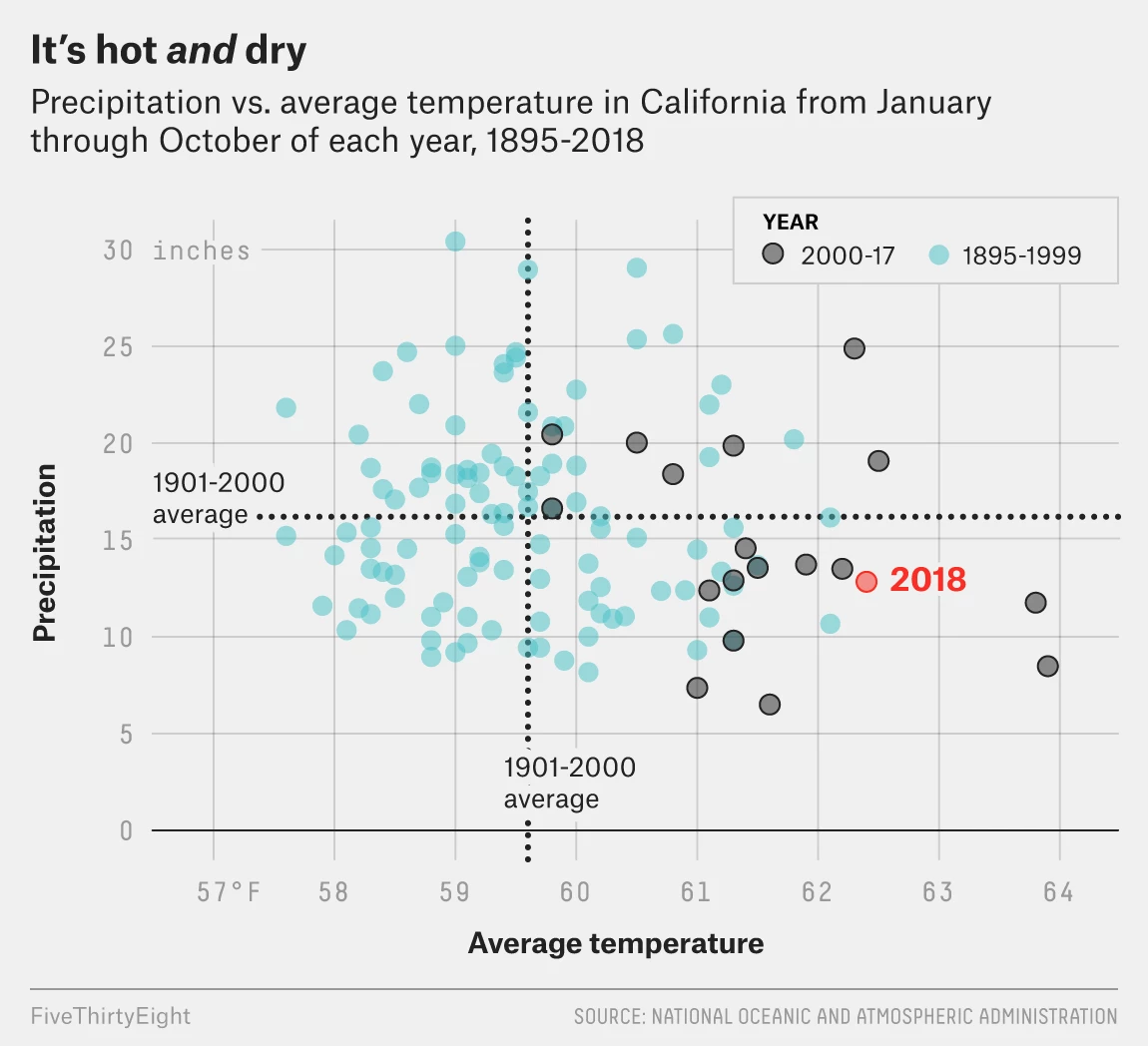 The evolving California climate