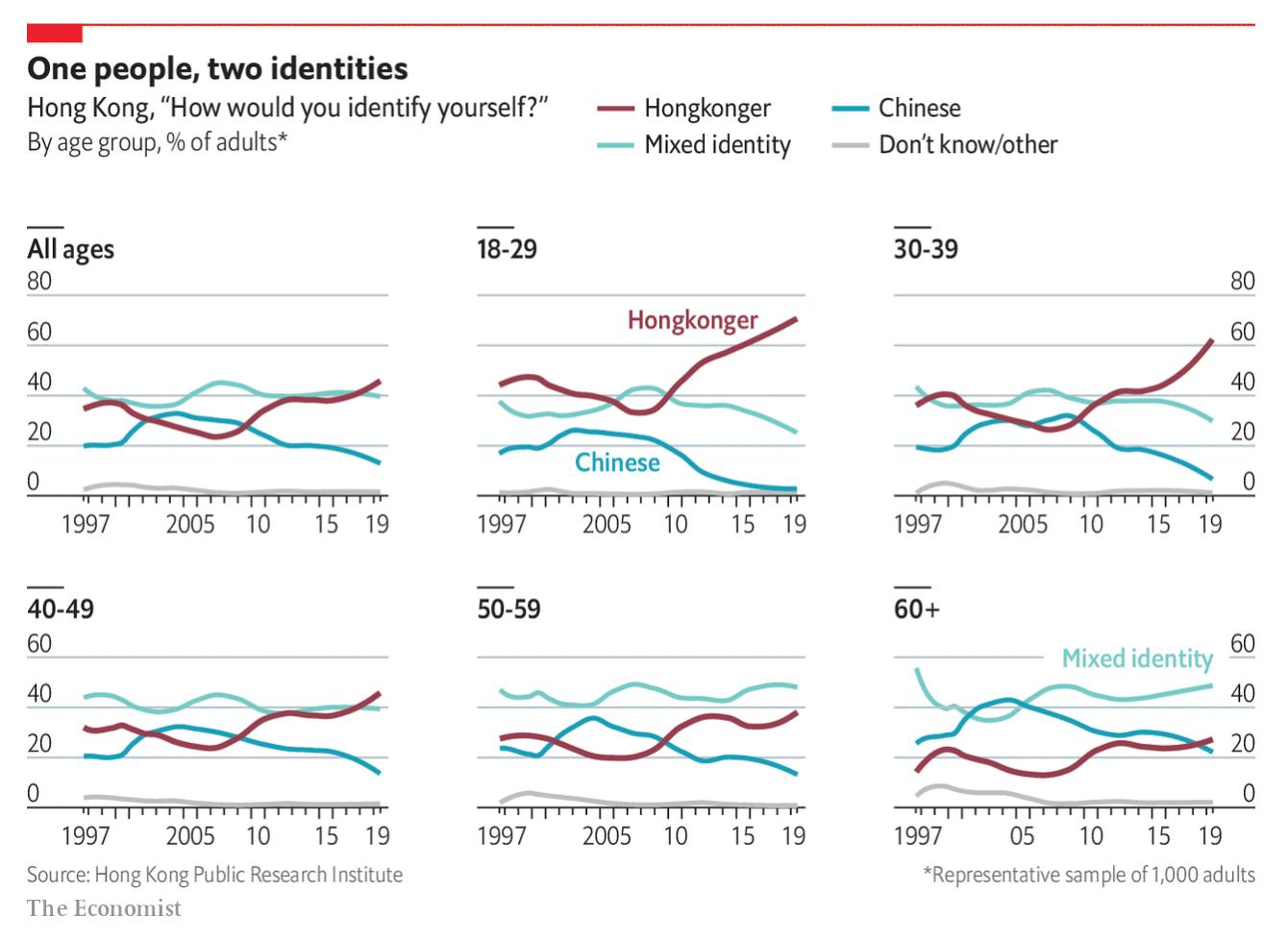 Not a good trend for Beijing