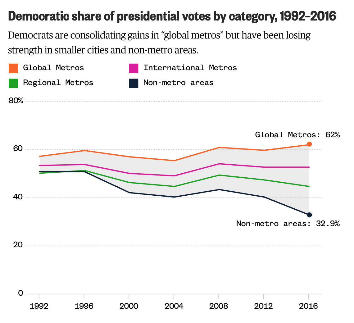 Democrats aren't performing well with the non-global and international types of metros
