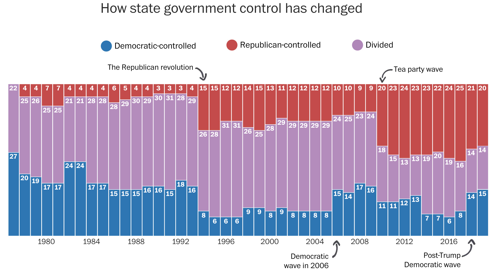 You can pretty easily spot the recent political eras by the big shifts in power.