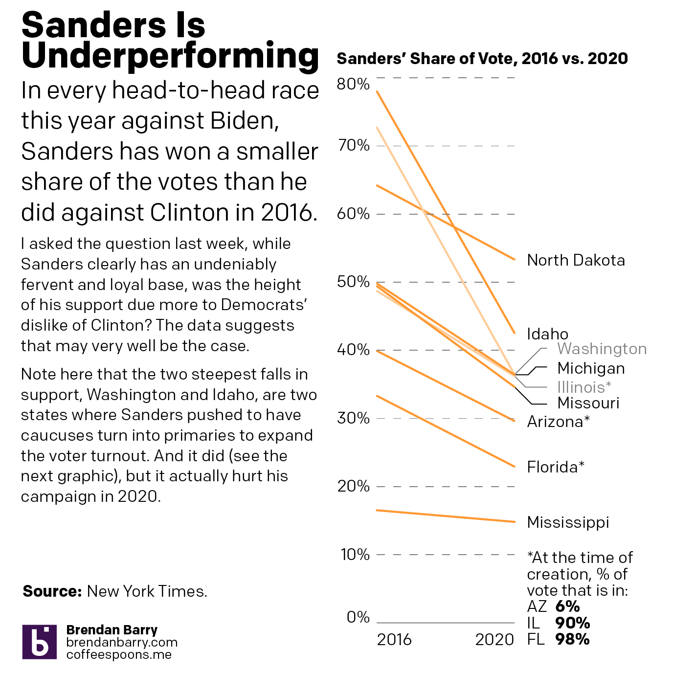 Sanders underperformed in every head-to-head match up this year relative to his numbers against Clinton in 2016