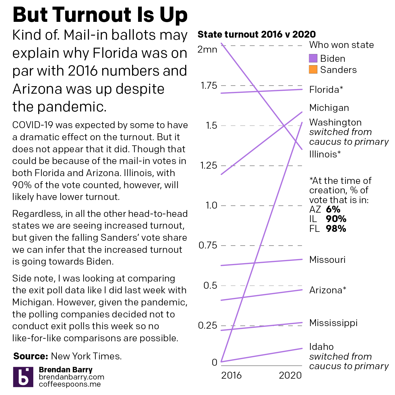 Turnout is generally up in all the head-to-head states.