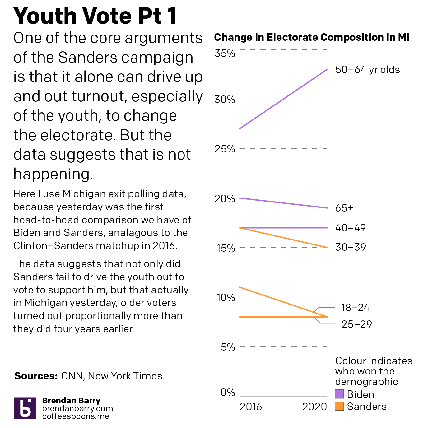 In Michigan the youth vote was largely down, though a tarnished silver lining would be 25–29 year olds held steady
