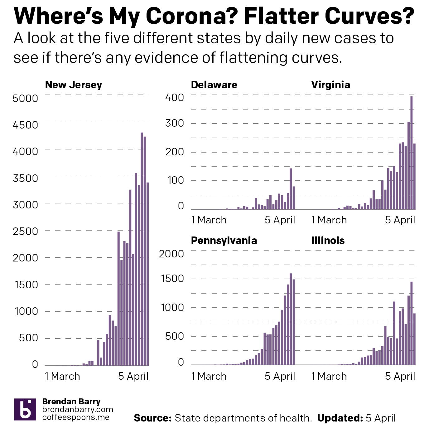 The case for flattening curves