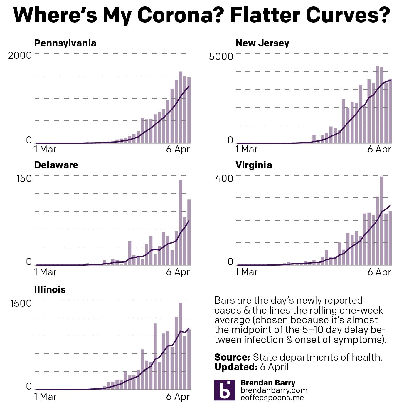 Flattening curves