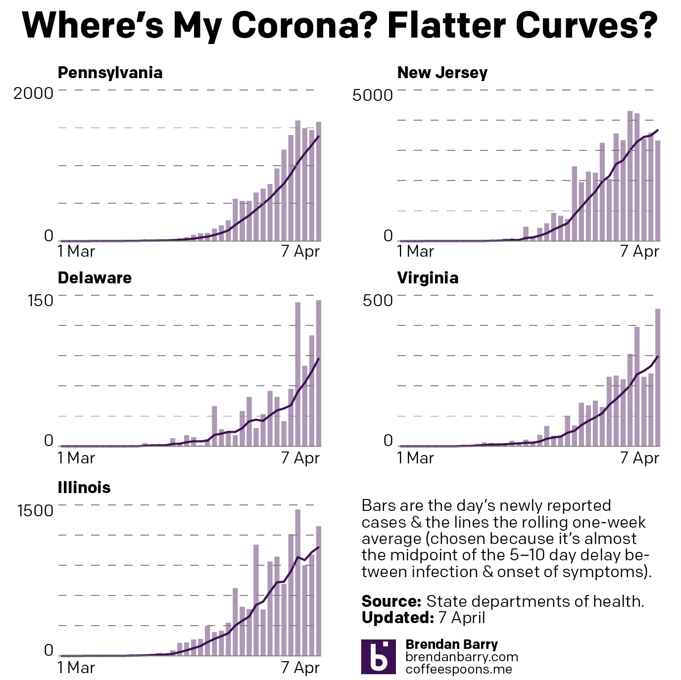 The state of curves