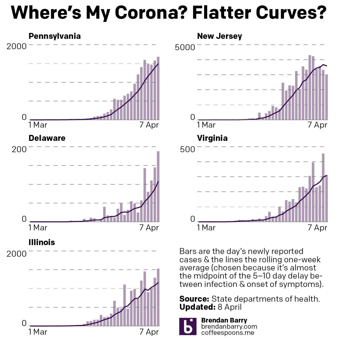 Maybe some curve flattening?