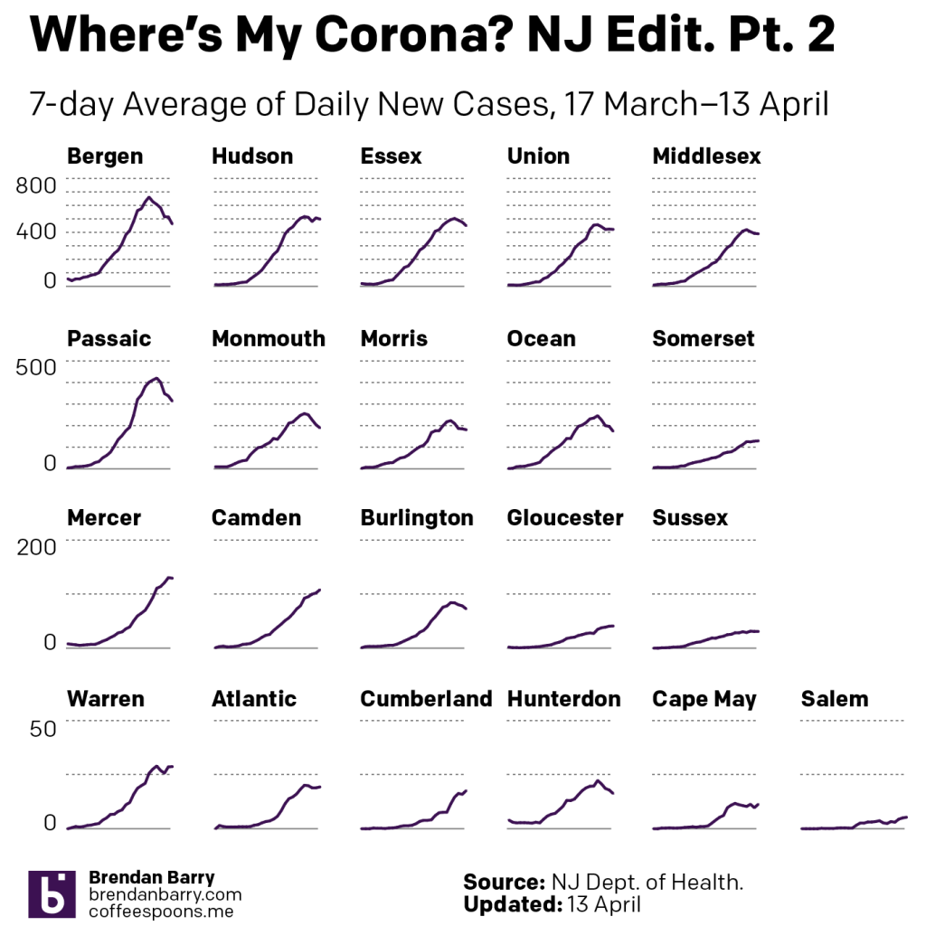 New Jersey's curves
