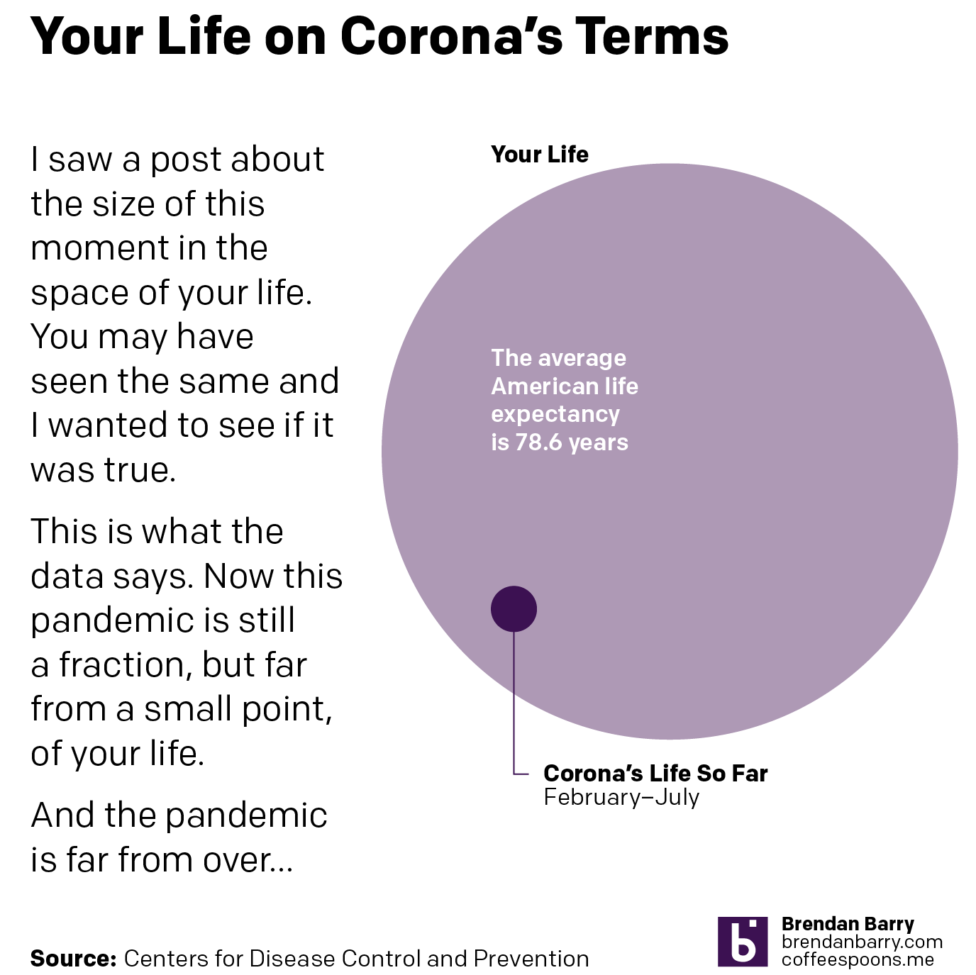 Corona in your lifespan
