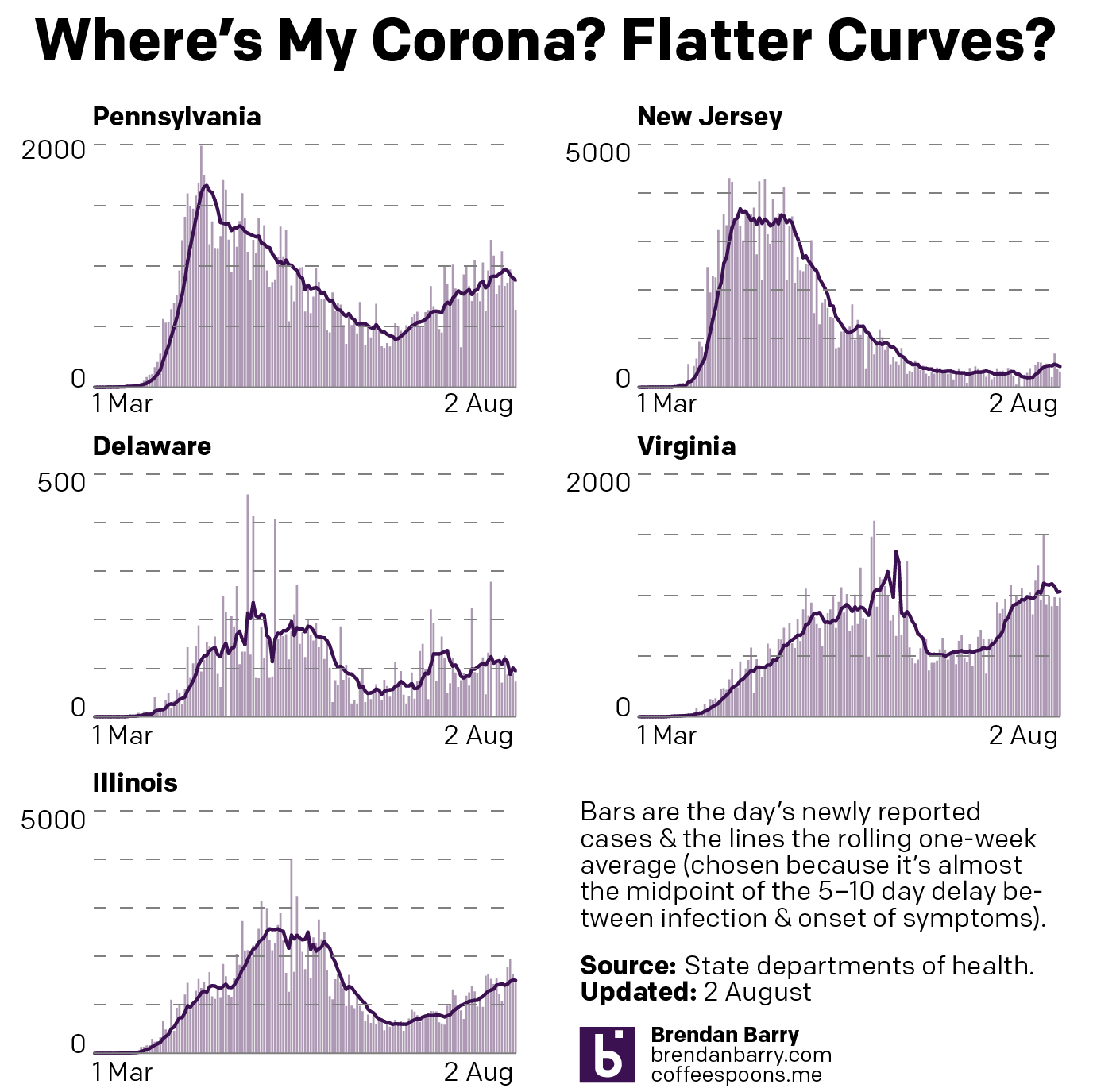 The Covid-19 curves for PA, NJ, DE, VA, and IL