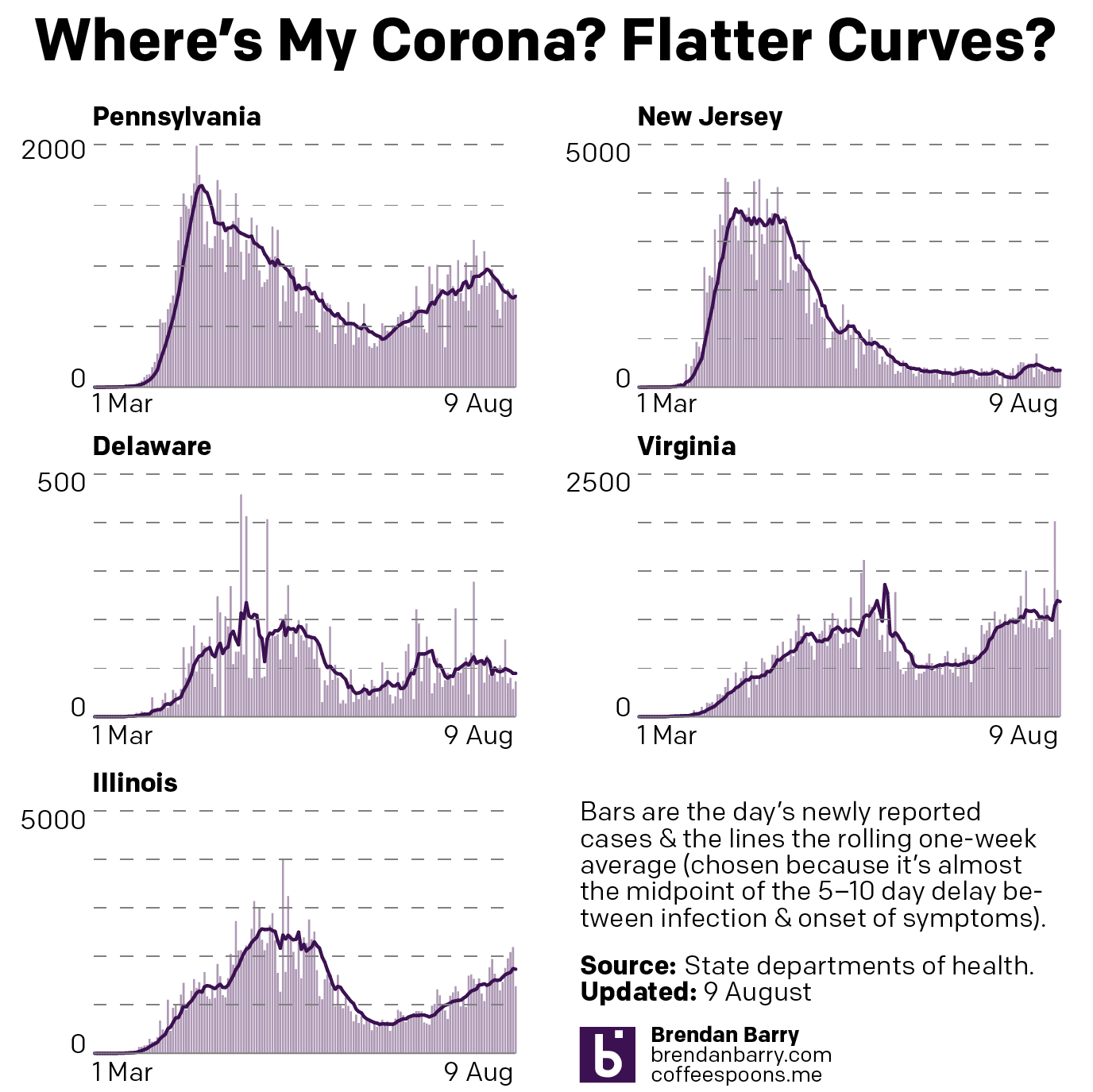 New cases curves for Pennsylvania, New Jersey, Delaware, Virginia, and Illinois.