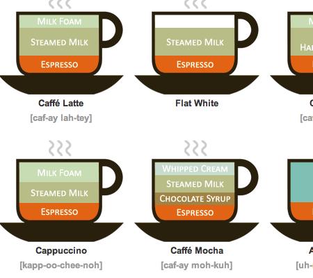 Lokesh Dhakar's Illustrated Coffee Guide