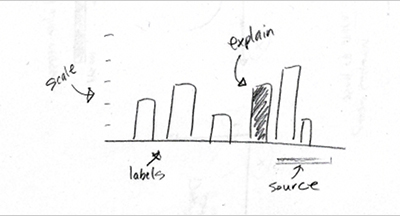 A Hand Drawn Chart. Of Something Important.