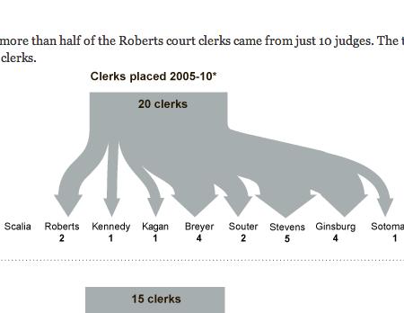 Where all the clerks go