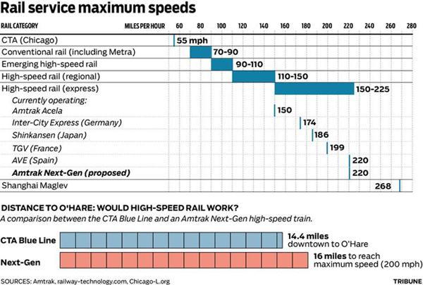 Chart Comparing Rail Maximum Speeds