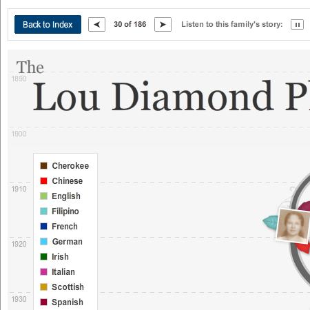 Lou Diamond Phillips Genealogy