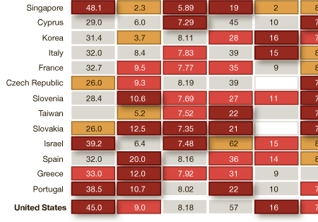 United States' Ranking
