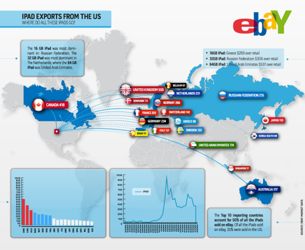 sales of the iPad abroad