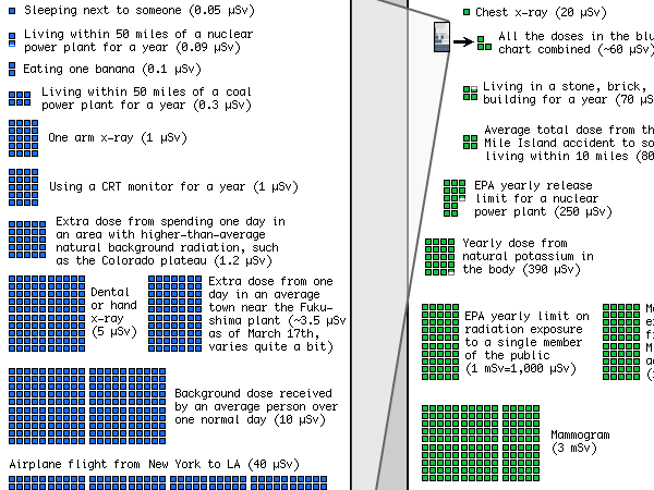 A cropping of a radiation dose chart