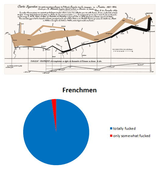 Minard's Infographic Redrawn