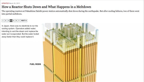 Shutting Down a Nuclear Reactor