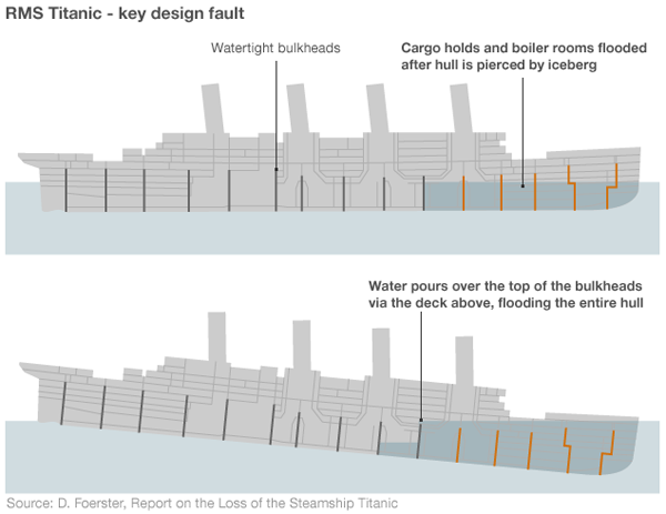 Failure of the watertight bulkheads