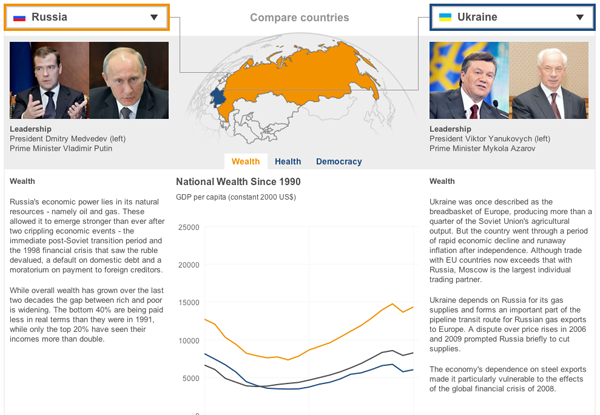 Comparing Russia to the Ukraine