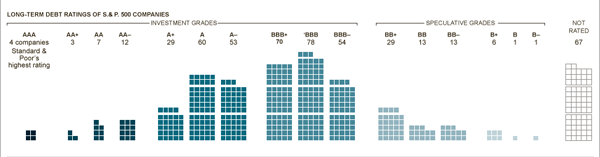 Distribution of Credit Ratings, per Standard and Poor's ratings.