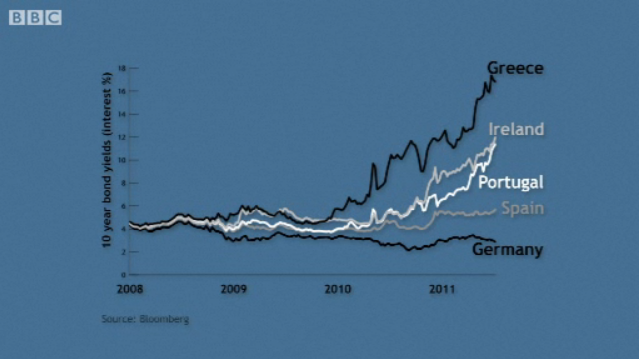 10 year interest rates compared, from the animation