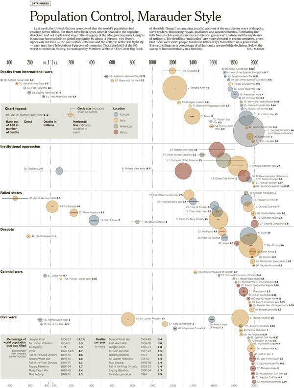 Timeline of Humanity's Atrocities