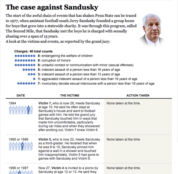 An infographic outlining the allegations made against Jerry Sandusky