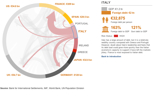 The BBC's explanation of the European debt crisis