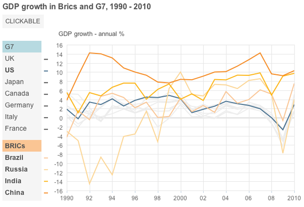 BRIC GDP Growth compared to that of the US