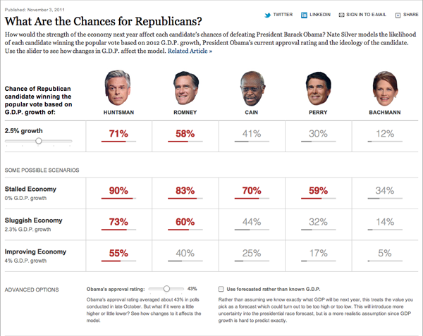 Chances of Republican Candidates Winning the Election