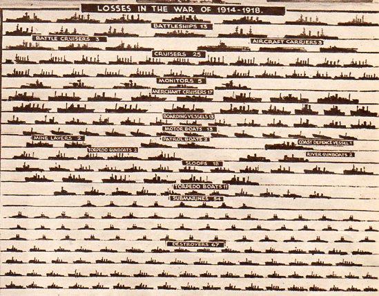 Royal Navy losses in World War I