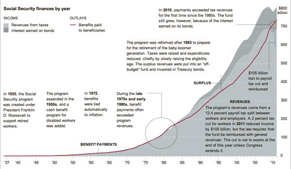 Social Security Revenue vs. Expenditure