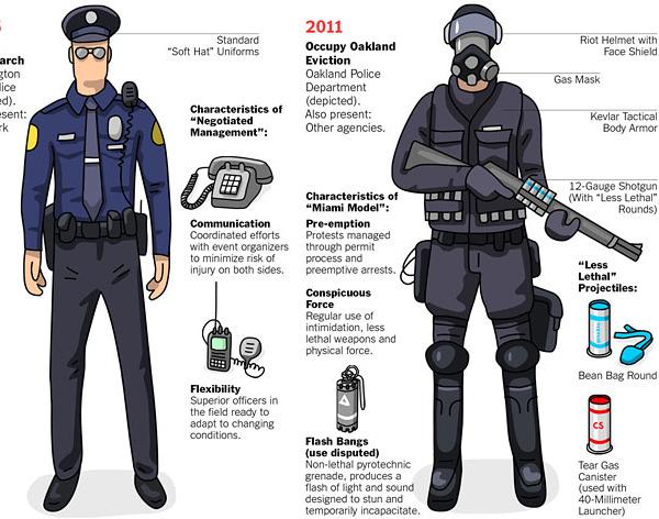 Evolution of Riot Gear