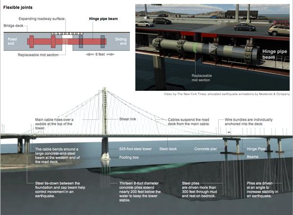 Diagram explaining the Bay Bridge replacement